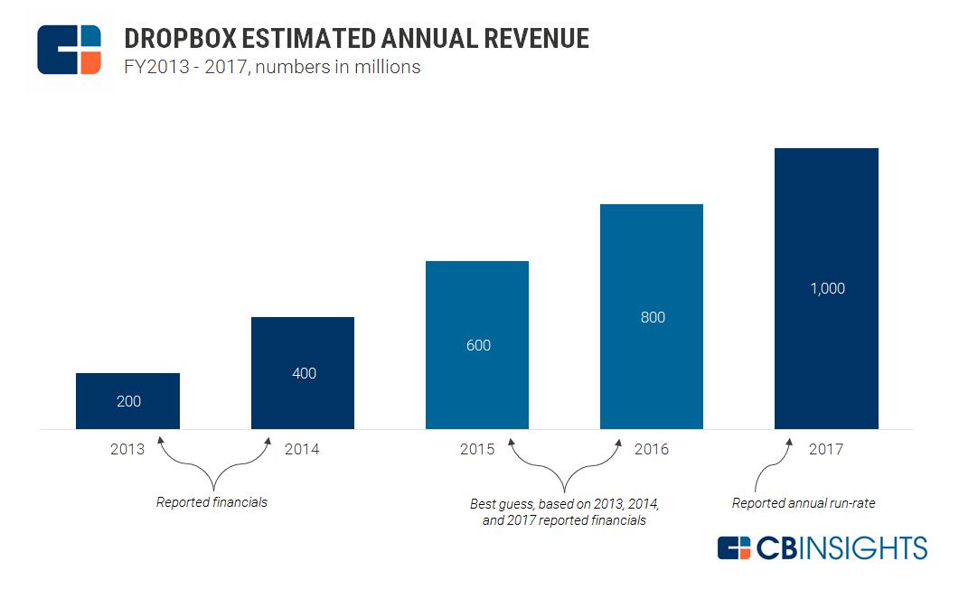 2017.07.11 Dropbox Estimated Annual Revenue