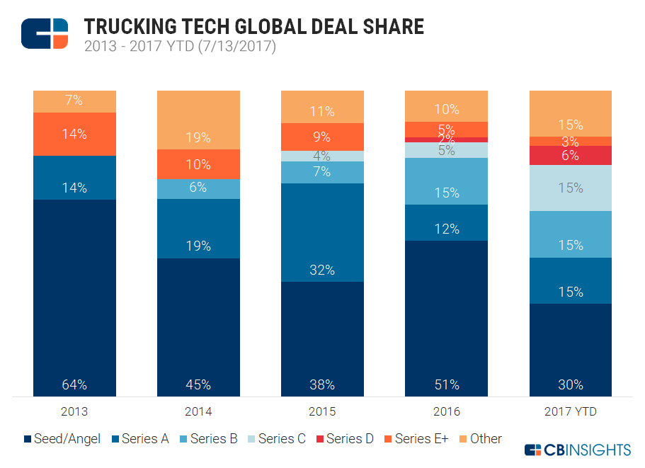 3-trucking-tech-annual-deal-share-20170713