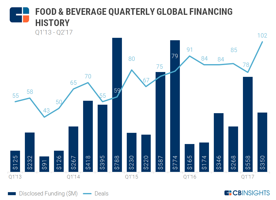7.10 foodbev quarterly