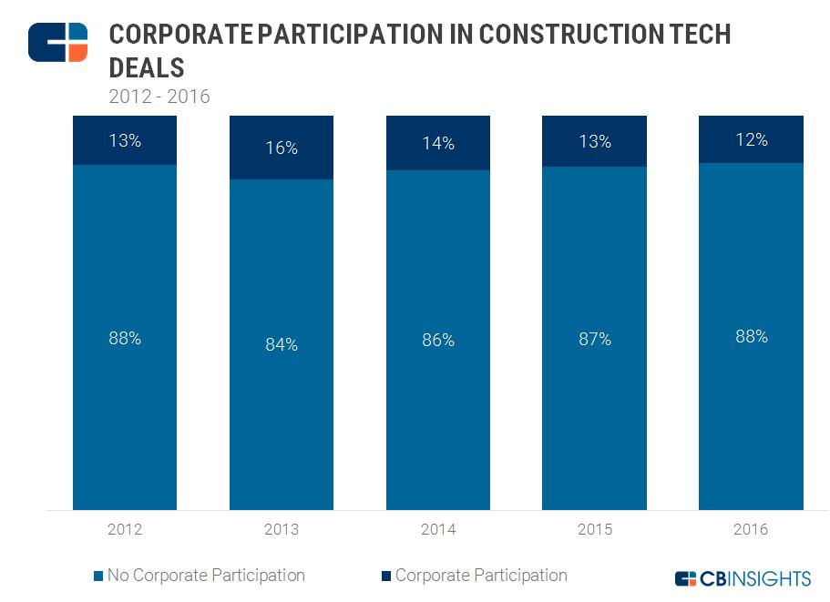 Con_Tech_Corp_Participation