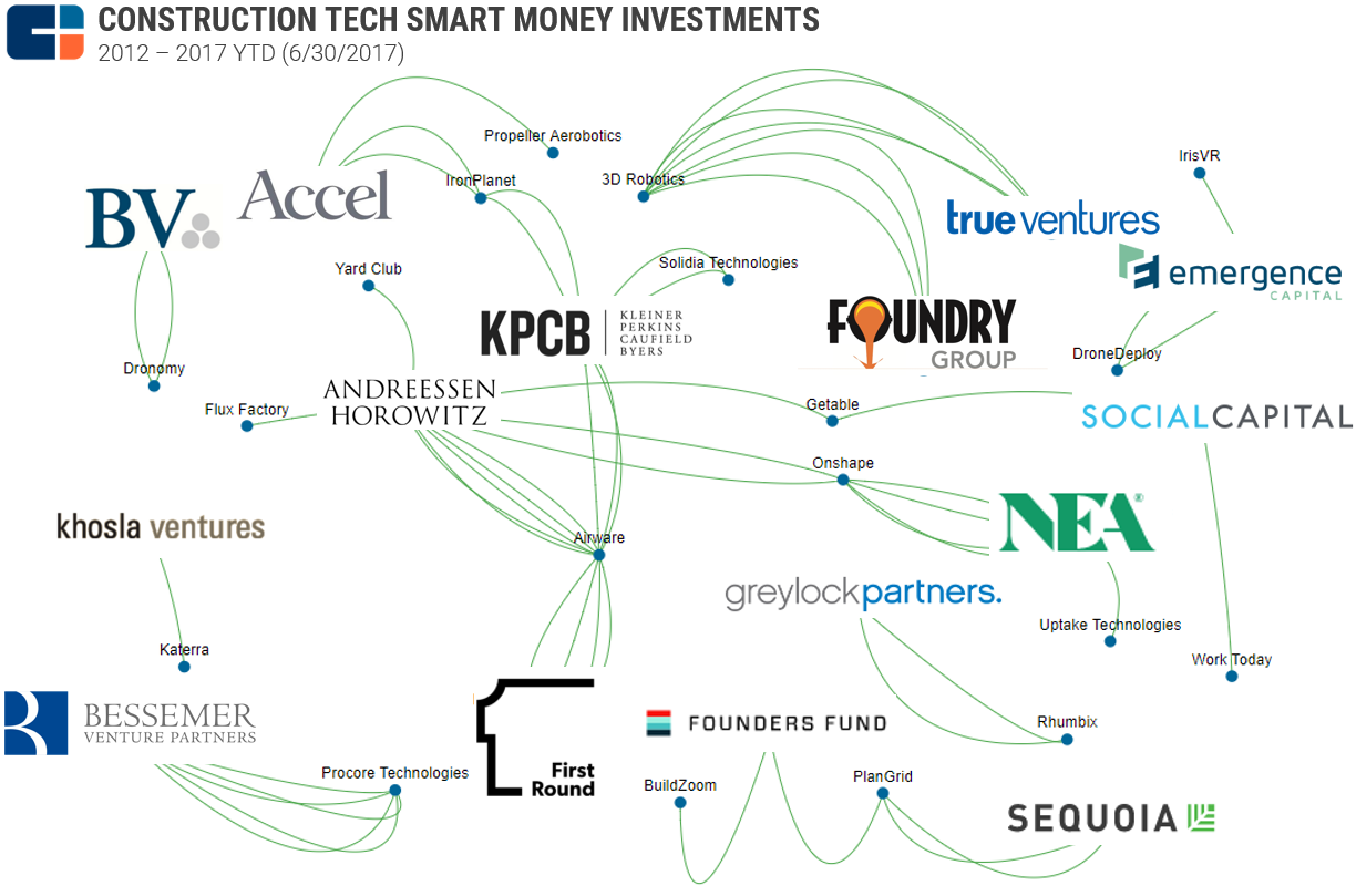 Con_Tech_Smart_Money_Graph