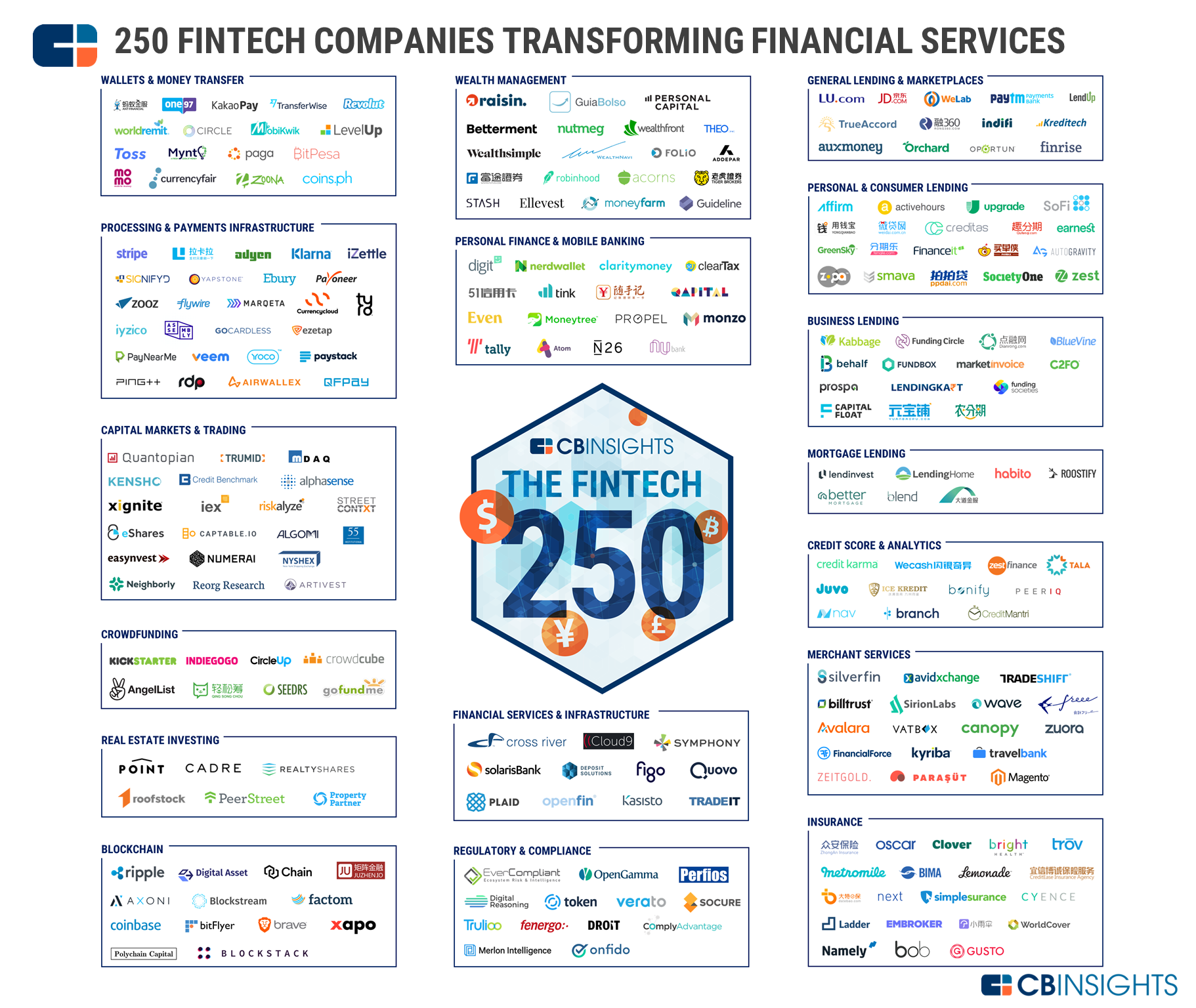 the fintech 250  the top fintech startups of 2018