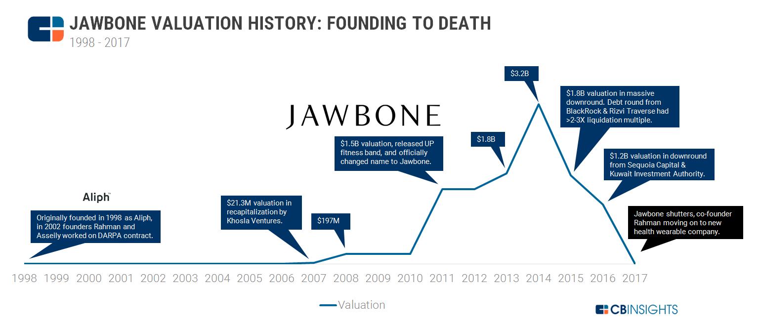 Jawbone Valuation V4