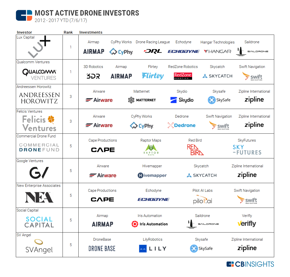 b350a1f0a0e6 The Most Active Drone Investors And Their Companies In One Infographic