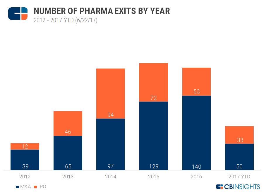Pharma exits chart-EA