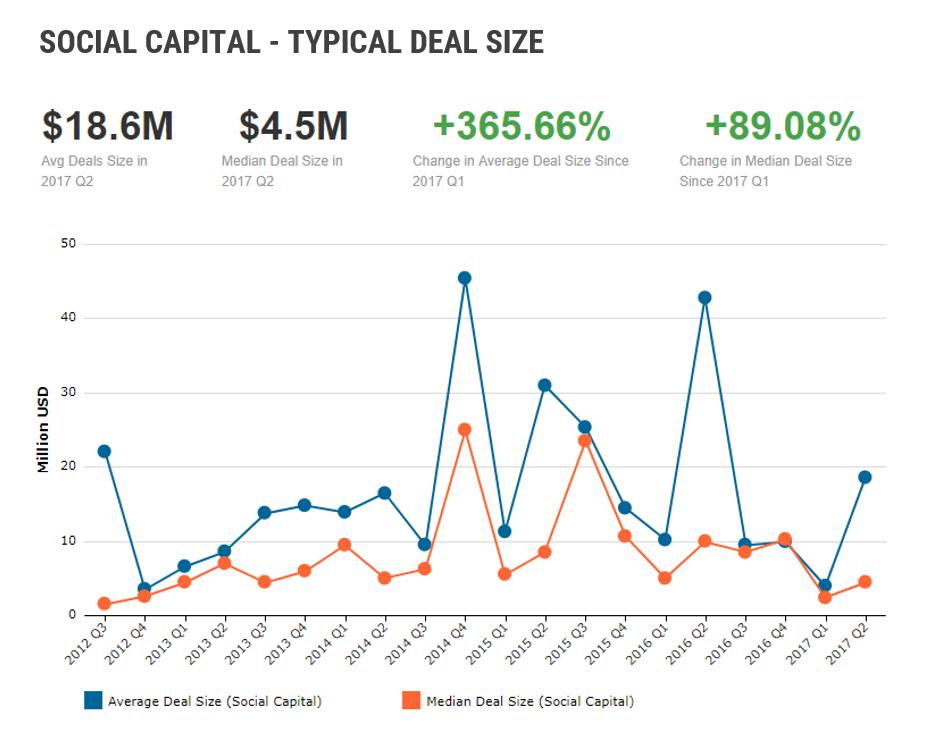 Social Capital Deal Size