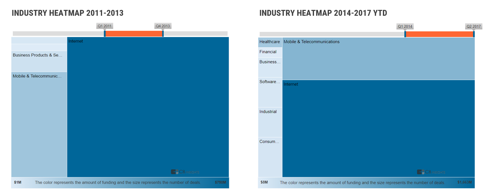 Social Capital Industry Heatmap