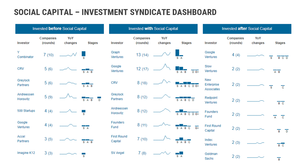 Social Capital Investment Syndicate