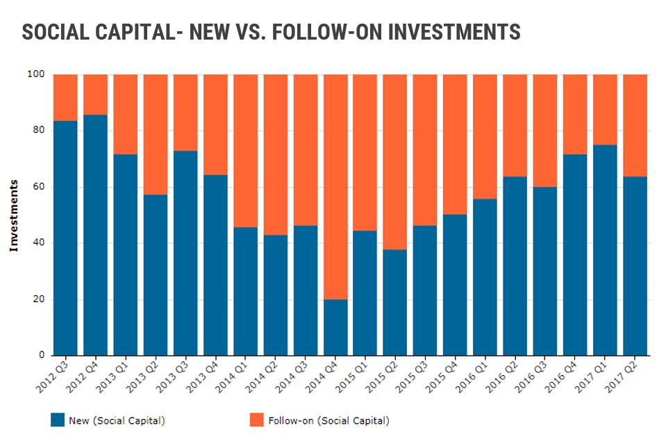 Social Capital New Vs. Follow-on