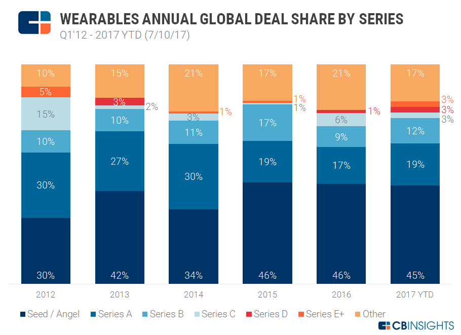 Wearables Annual Global Deal Share by Series