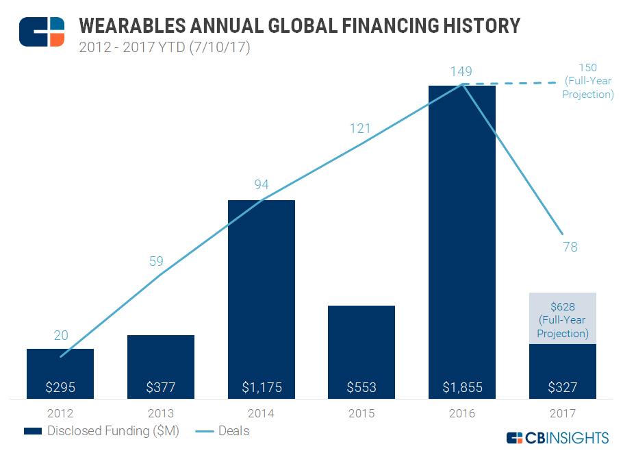Wearables Annual Global Financing History
