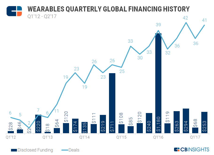 Wearables Quarterly Global Financing History