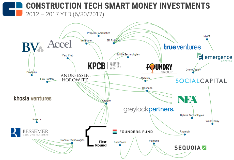 Con_Tech_Smart_Money_Graph_FINAL