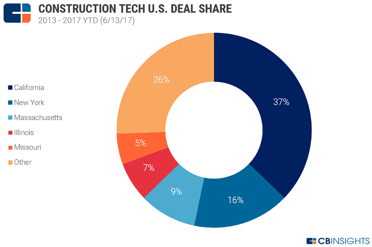 Construction_Tech_Deal_Share_Geo_US