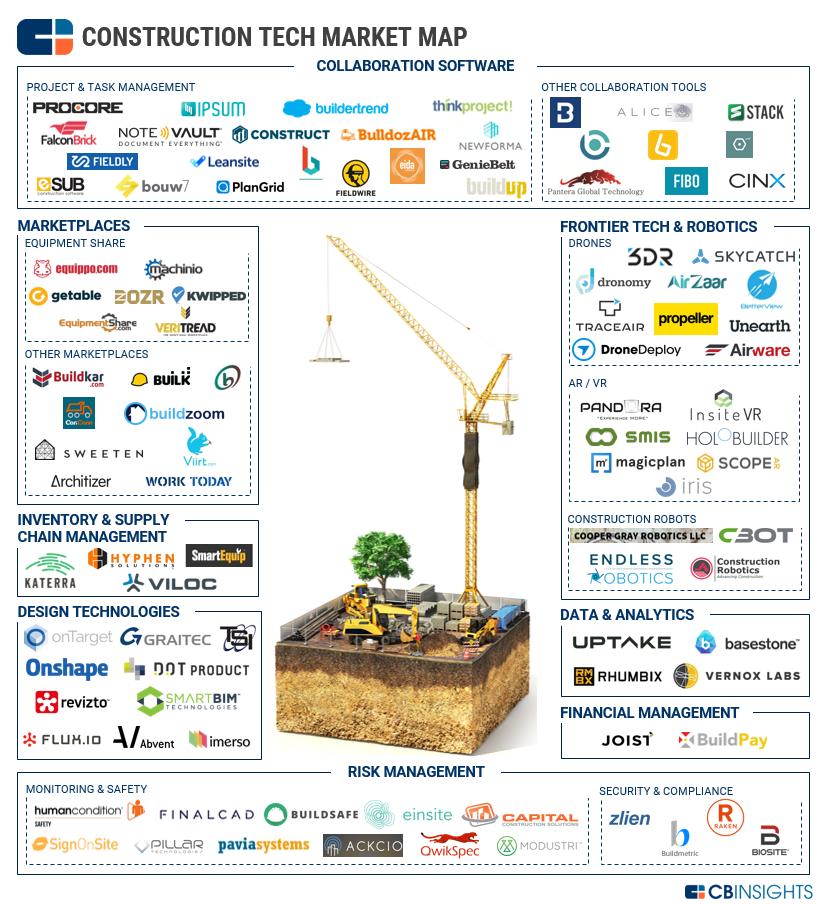 Building Blocks 100 Startups Transforming Construction Tech
