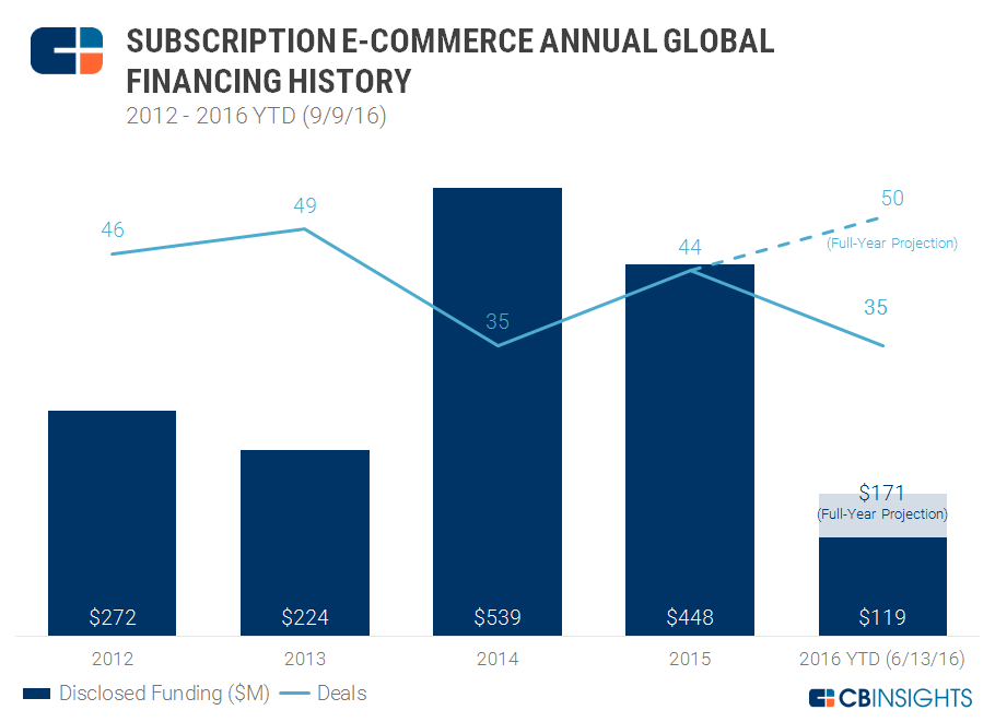 Ecomm Subscription Annual 9.9