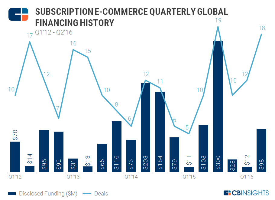 Ecomm Subscription Quarterly 9.9