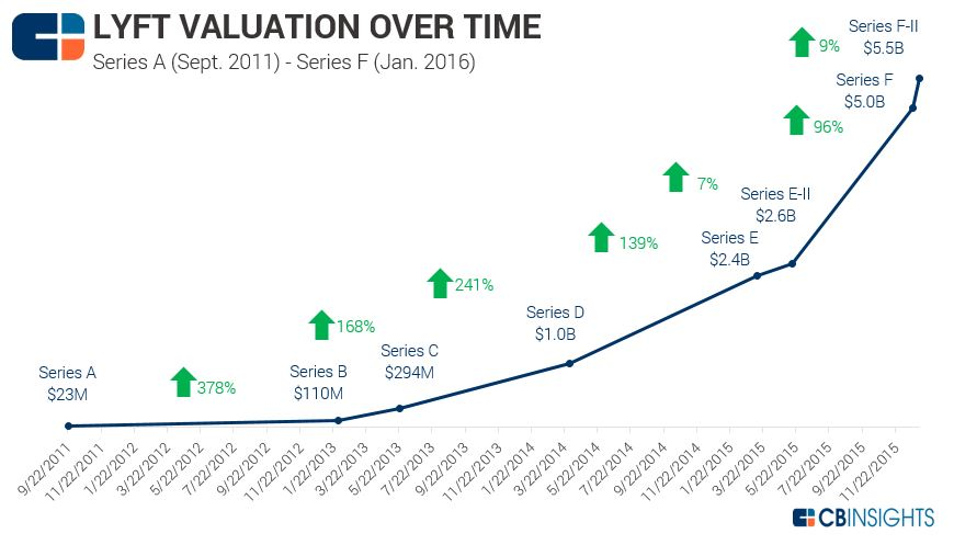 From Uber To TaskRabbit: Where Valuations Stand Today In The