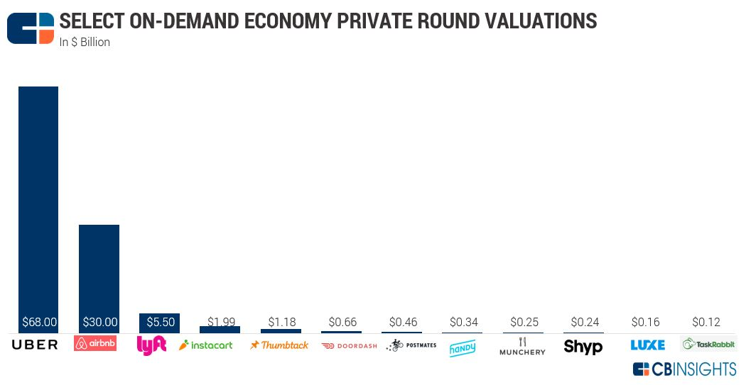 From Uber To TaskRabbit: Where Valuations Stand Today In The On